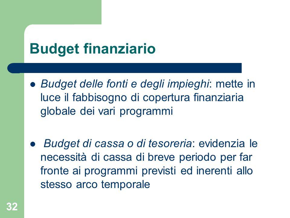 32 Budget finanziario Budget delle fonti e degli impieghi: mette in luce il fabbisogno di copertura finanziaria globale dei vari programmi Budget di cassa o di tesoreria: evidenzia le necessità di cassa di breve periodo per far fronte ai programmi previsti ed inerenti allo stesso arco temporale