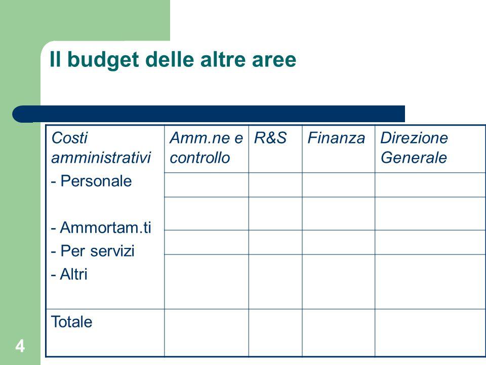 4 Il budget delle altre aree Costi amministrativi - Personale - Ammortam.ti - Per servizi - Altri Amm.ne e controllo R&SFinanzaDirezione Generale Totale
