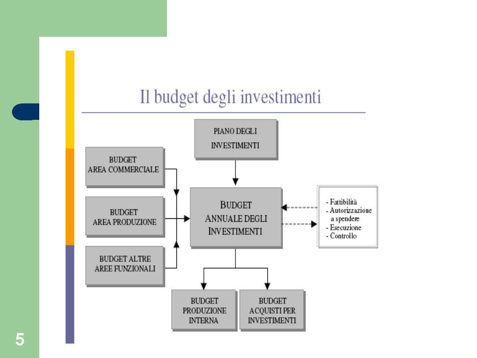 6 Il budget degli investimenti Riguarda la programmazione di acquisti esterni o della produzione interna di beni ad utilizzo pluriennale Al contrario degli altri budget settoriali, considera un arco di tempo pluriennale Deriva dall'aggregazione di una pluralità di richieste o progetti di investimento
