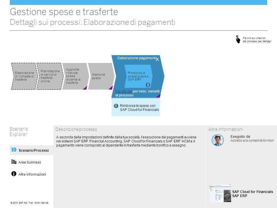 Altre informazioni Scenario/Processi Elaborazione pagamenti Gestione spese e trasferte Dettagli sui processi: Elaborazione di pagamenti Scenario Explo