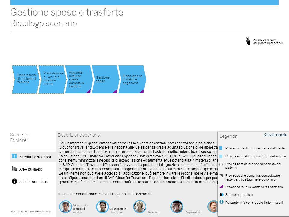 Aree business Altre informazioni Gestione spese e trasferte Altre informazioni Scenario Explorer Scenario/Processi Ulteriori informazioni SAP fornisce una documentazione completa sul prodotto che comprende tutti gli aspetti dello scenario di business.