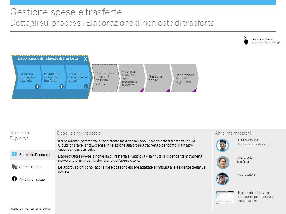 Altre informazioni Scenario/Processi Gestione spese e trasferte Dettagli sui processi: Elaborazione di richieste di trasferta Scenario Explorer Descri
