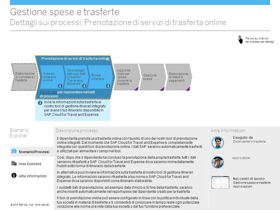 Altre informazioni Scenario/Processi Gestione spese e trasferte Dettagli sui processi: Prenotazione di servizi di trasferta online Scenario Explorer D