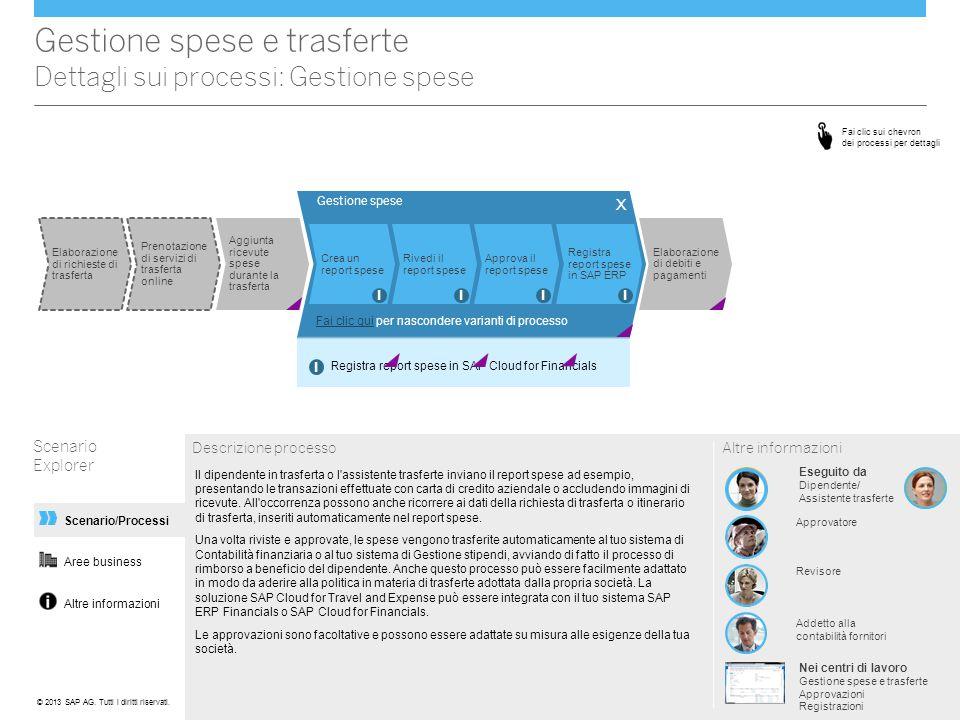 Altre informazioni Scenario/Processi Gestione spese Gestione spese e trasferte Dettagli sui processi: Gestione spese Scenario Explorer Descrizione pro