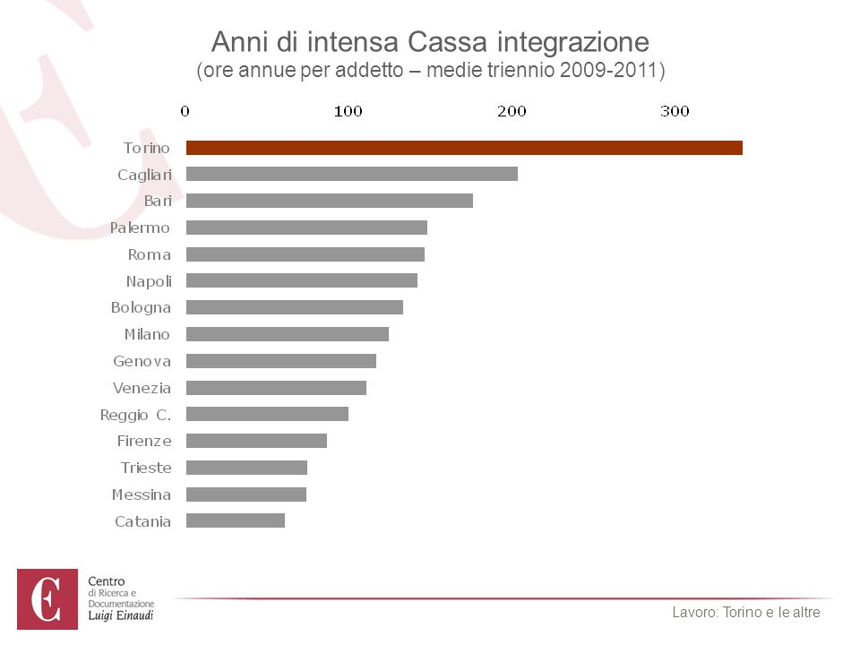 Torino resta legata ai settori più in crisi (% occupati per settori – 2011) Lavoro: Torino e le altre