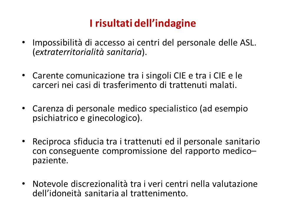 I risultati dell'indagine Impossibilità di accesso ai centri del personale delle ASL. (extraterritorialità sanitaria). Carente comunicazione tra i sin