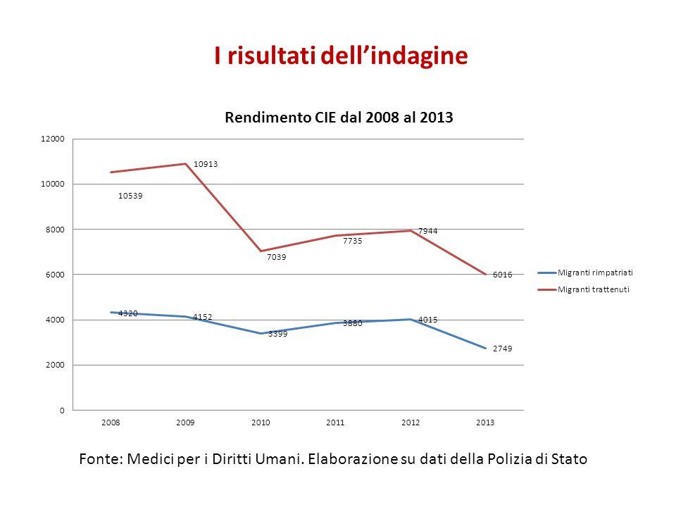 I risultati dell'indagine Fonte: Medici per i Diritti Umani. Elaborazione su dati della Polizia di Stato