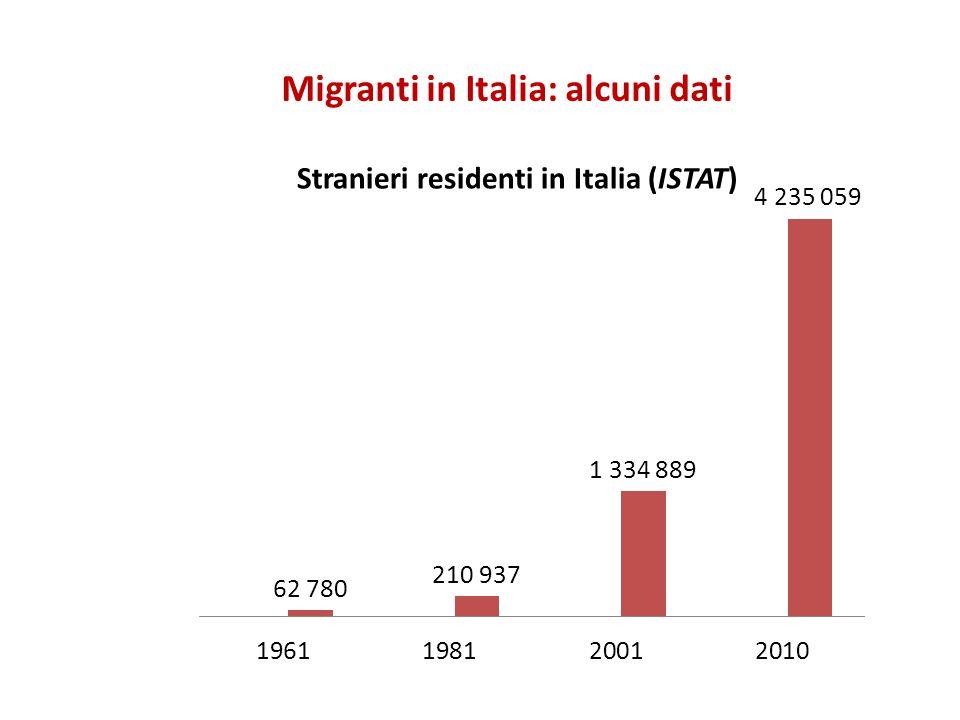 Migranti in Italia: alcuni dati