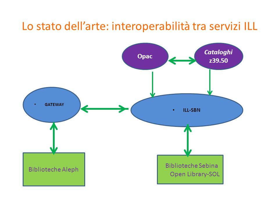 Lo stato dell'arte: Integrazione con i cataloghi Opac SBN Cataloghi z39.50 Altri cataloghi Biblioteche partner ILL- SBN