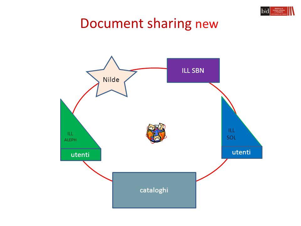 Document sharing now Opac SBN Nilde CATALOGHI Z39.50 e- RESOURCES ILL SOL OPAC SOL DDILL/DD ILL ALEPH OPAC ALEPH ACNP ILL SBN utenti