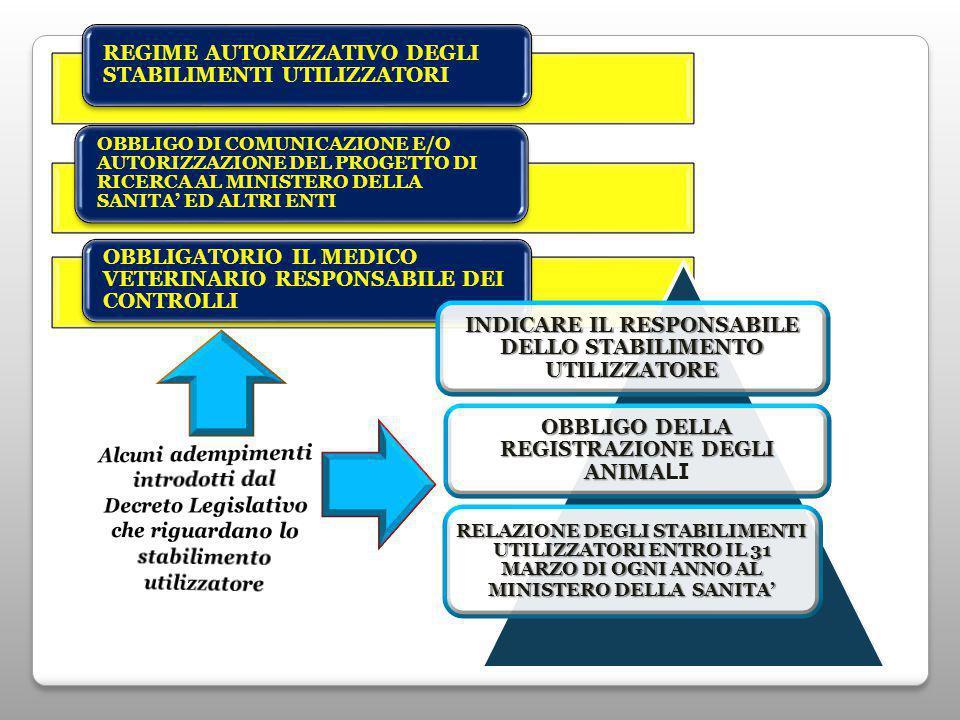 REGIME AUTORIZZATIVO DEGLI STABILIMENTI UTILIZZATORI OBBLIGO DI COMUNICAZIONE E/O AUTORIZZAZIONE DEL PROGETTO DI RICERCA AL MINISTERO DELLA SANITA' ED ALTRI ENTI OBBLIGATORIO IL MEDICO VETERINARIO RESPONSABILE DEI CONTROLLI INDICARE IL RESPONSABILE DELLO STABILIMENTO UTILIZZATORE OBBLIGO DELLA REGISTRAZIONE DEGLI ANIMA OBBLIGO DELLA REGISTRAZIONE DEGLI ANIMA LI RELAZIONE DEGLI STABILIMENTI UTILIZZATORI ENTRO IL 31 MARZO DI OGNI ANNO AL MINISTERO DELLA SANITA'
