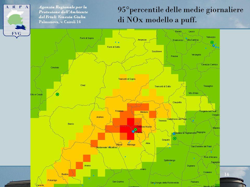 Agenzia Regionale per la Protezione dell'Ambiente del Friuli Venezia Giulia Palmanova, v. Cairoli 14 95°percentile delle medie giornaliere di NOx mode