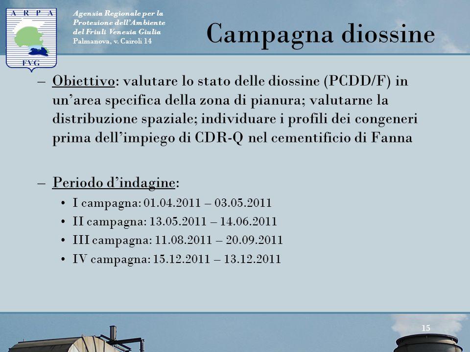 Agenzia Regionale per la Protezione dell'Ambiente del Friuli Venezia Giulia Palmanova, v. Cairoli 14 Campagna diossine –Obiettivo: valutare lo stato d