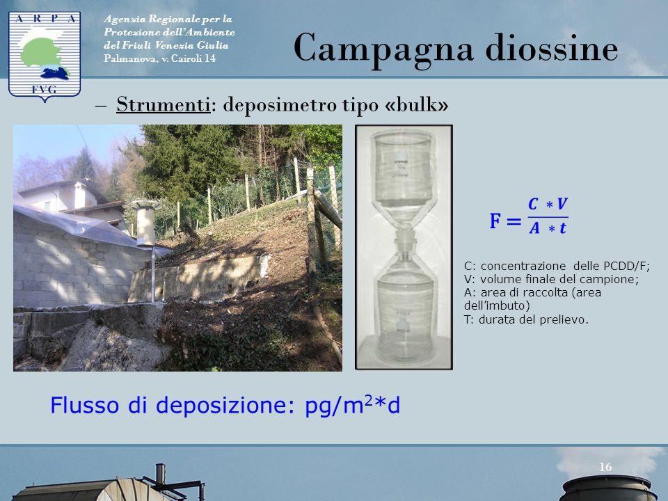 Agenzia Regionale per la Protezione dell'Ambiente del Friuli Venezia Giulia Palmanova, v. Cairoli 14 –Strumenti: deposimetro tipo «bulk» 16 Campagna d