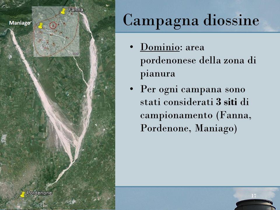 Agenzia Regionale per la Protezione dell'Ambiente del Friuli Venezia Giulia Palmanova, v. Cairoli 14 Dominio: area pordenonese della zona di pianura P