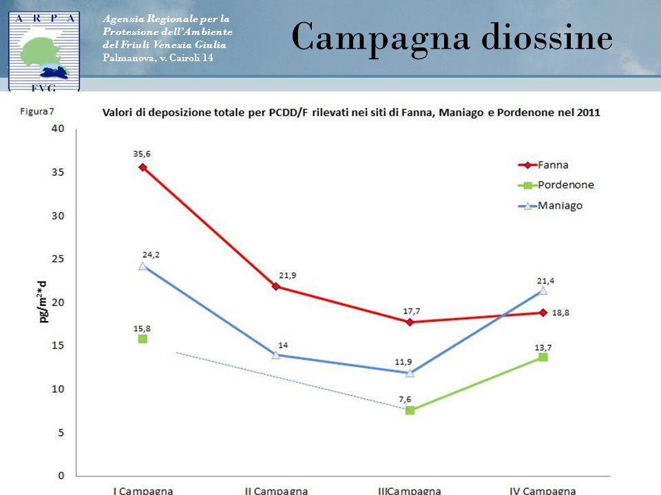 Agenzia Regionale per la Protezione dell'Ambiente del Friuli Venezia Giulia Palmanova, v. Cairoli 14 18 Campagna diossine