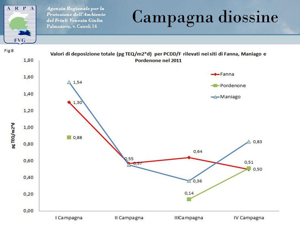 Agenzia Regionale per la Protezione dell'Ambiente del Friuli Venezia Giulia Palmanova, v. Cairoli 14 Luogo, data19Titolo della conferenza Campagna dio