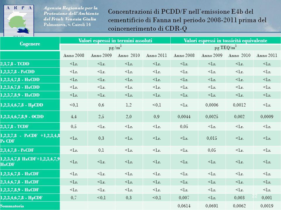 Agenzia Regionale per la Protezione dell'Ambiente del Friuli Venezia Giulia Palmanova, v. Cairoli 14 Cogenere Valori espressi in termini assolutiValor