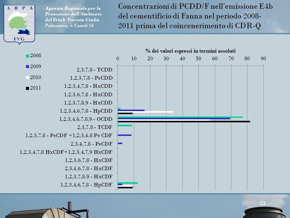 Agenzia Regionale per la Protezione dell'Ambiente del Friuli Venezia Giulia Palmanova, v. Cairoli 14 23 Concentrazioni di PCDD/F nell'emissione E4b de