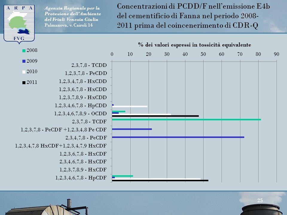 Agenzia Regionale per la Protezione dell'Ambiente del Friuli Venezia Giulia Palmanova, v. Cairoli 14 25 Concentrazioni di PCDD/F nell'emissione E4b de