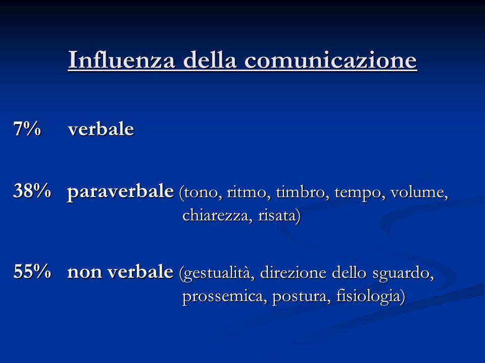 Influenza della comunicazione 7% verbale 38% paraverbale (tono, ritmo, timbro, tempo, volume, chiarezza, risata) 55% non verbale (gestualità, direzion