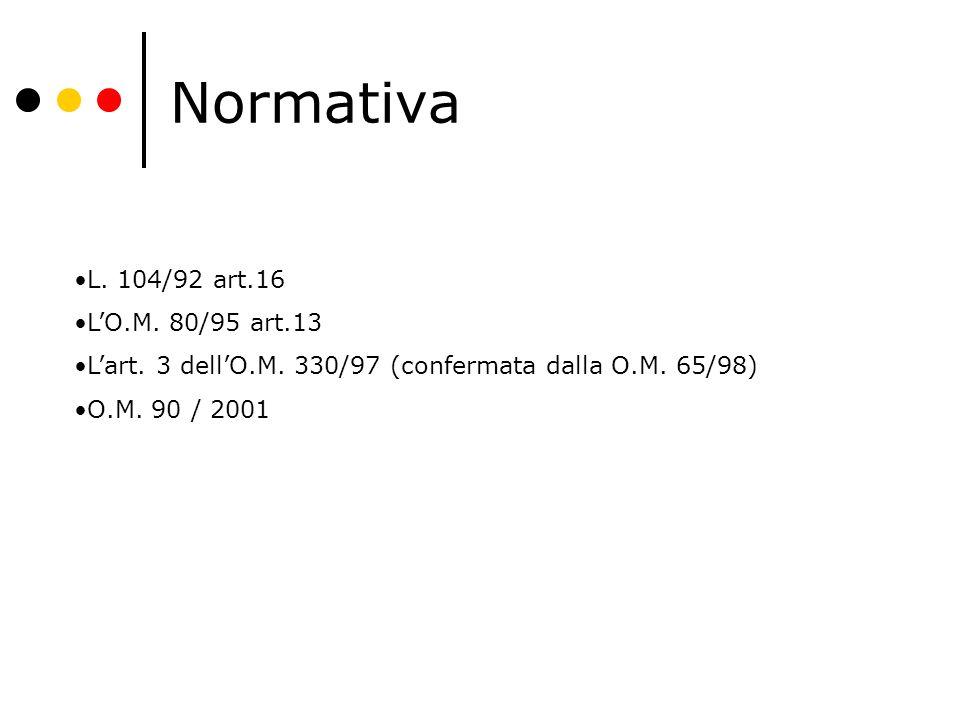 Normativa L. 104/92 art.16 L'O.M. 80/95 art.13 L'art. 3 dell'O.M. 330/97 (confermata dalla O.M. 65/98) O.M. 90 / 2001