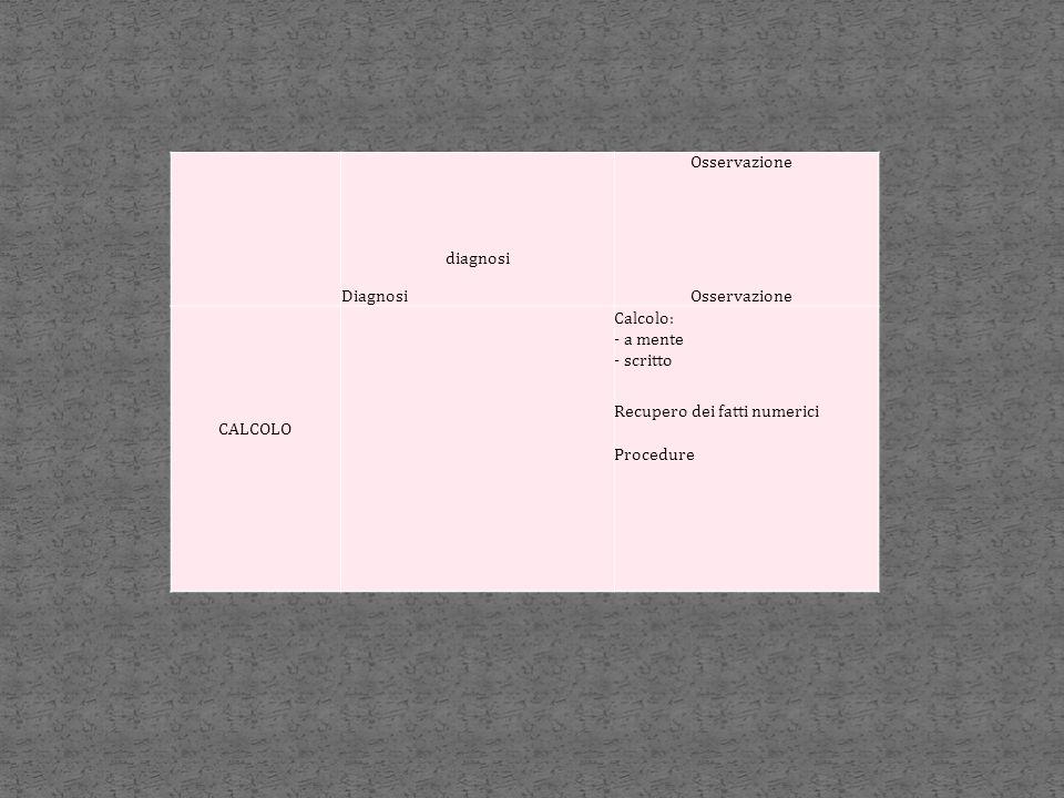 diagnosi Diagnosi Osservazione Osservazione CALCOLO Calcolo: - a mente - scritto Recupero dei fatti numerici Procedure