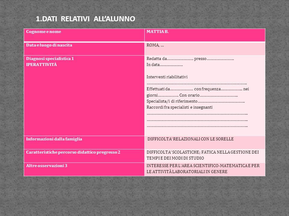 Cognome e nome MATTIA B. Data e luogo di nascita ROMA, … Diagnosi specialistica 1 IPERATTIVITÀ Redatta da…………………… presso……………………. In data………………… Inter
