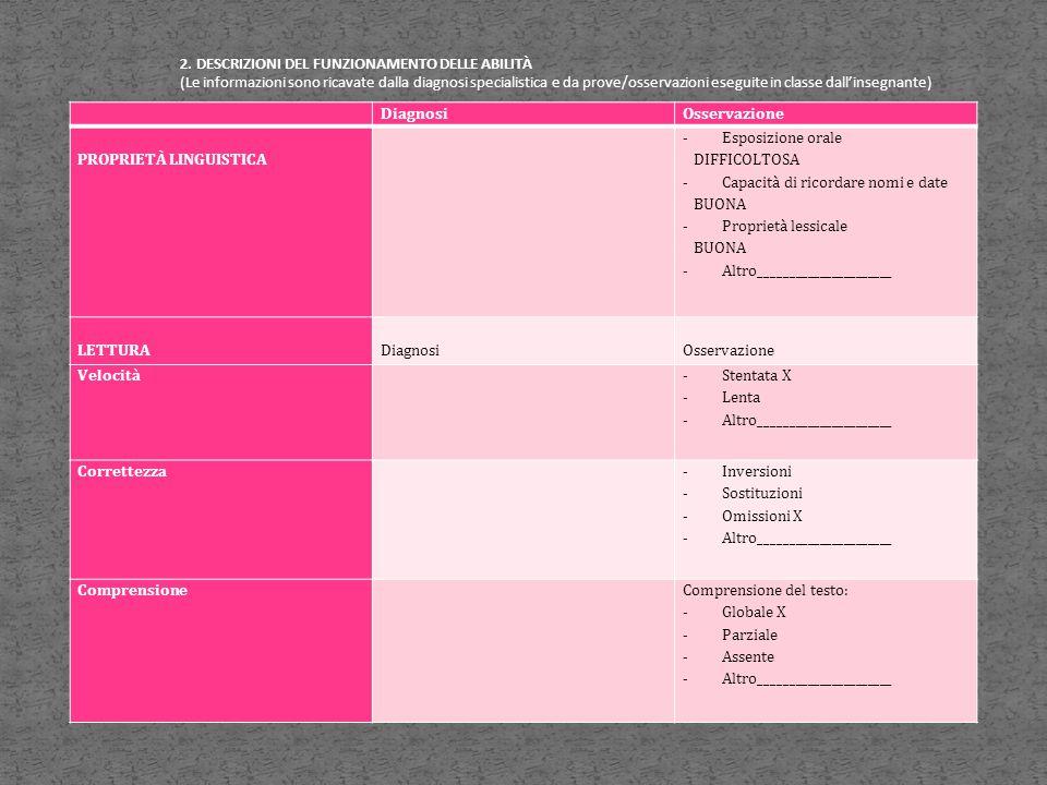 DiagnosiOsservazione PROPRIETÀ LINGUISTICA - Esposizione orale DIFFICOLTOSA - Capacità di ricordare nomi e date BUONA - Proprietà lessicale BUONA - Al