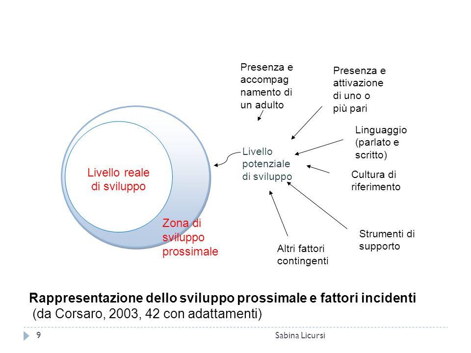 Sabina Licursi9 Livello reale di sviluppo Livello potenziale di sviluppo Presenza e accompag namento di un adulto Presenza e attivazione di uno o più