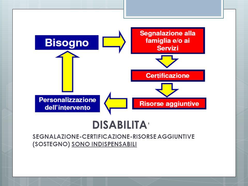 DISABILITA ' SEGNALAZIONE-CERTIFICAZIONE-RISORSE AGGIUNTIVE (SOSTEGNO) SONO INDISPENSABILI