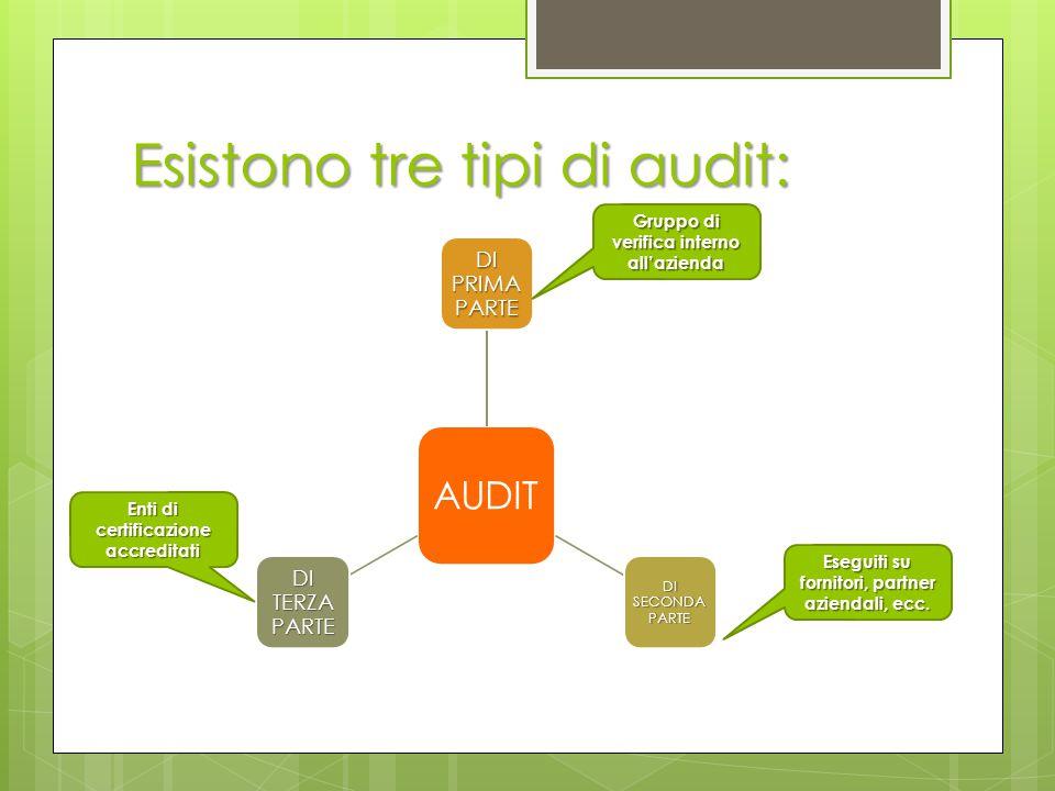 Esistono tre tipi di audit: AUDIT DI PRIMA PARTE DI SECONDA PARTE DI TERZA PARTE Gruppo di verifica interno all'azienda Eseguiti su fornitori, partner