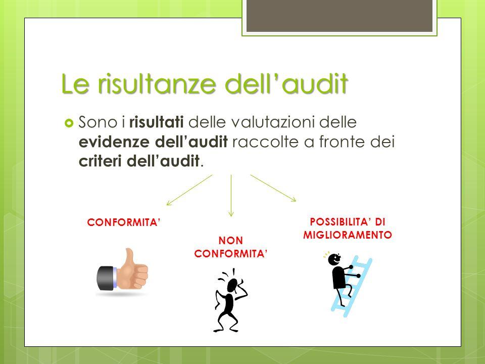 Le risultanze dell'audit  Sono i risultati delle valutazioni delle evidenze dell'audit raccolte a fronte dei criteri dell'audit. CONFORMITA' NON CONF