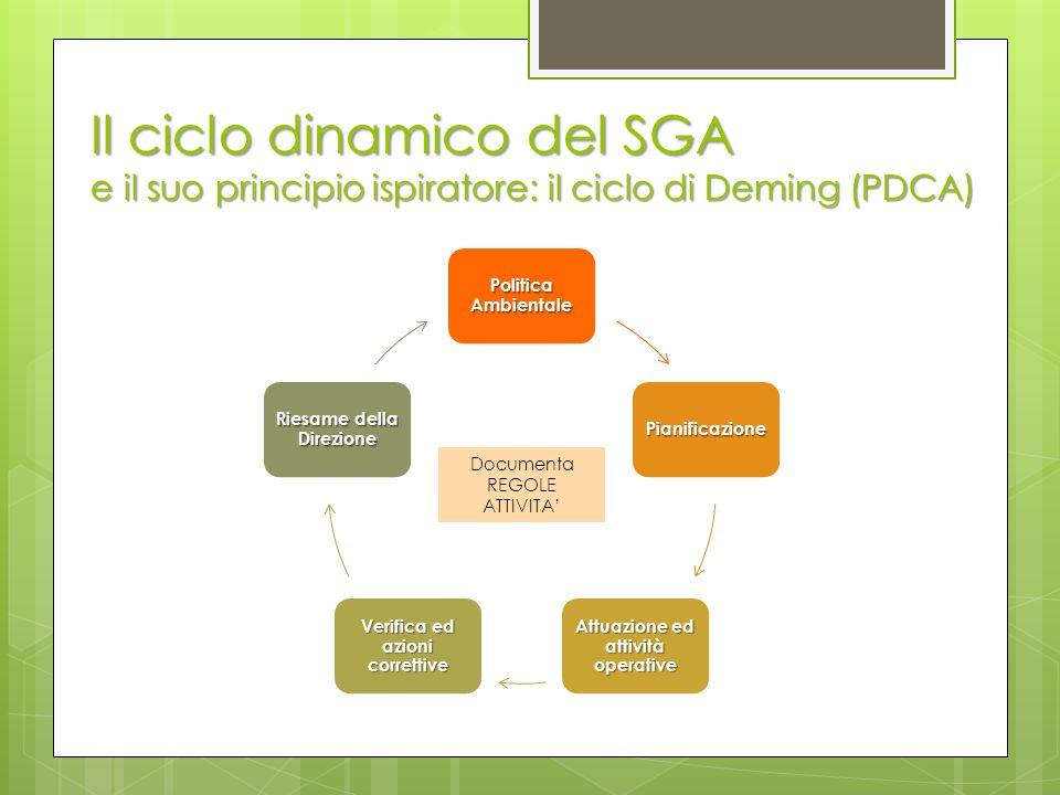 Il ciclo dinamico del SGA e il suo principio ispiratore: il ciclo di Deming (PDCA) Politica Ambientale Pianificazione Attuazione ed attività operative