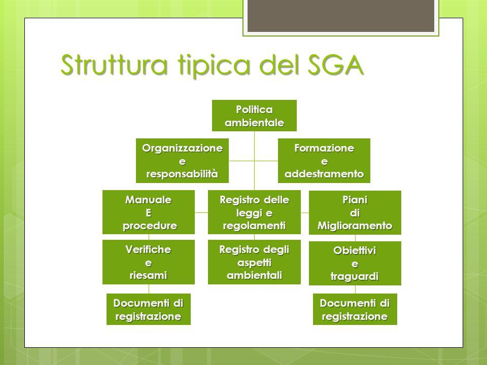 Struttura tipica del SGA Politica ambientale Organizzazione e responsabilità Formazione e addestramento ManualeE procedure procedure Registro delle le