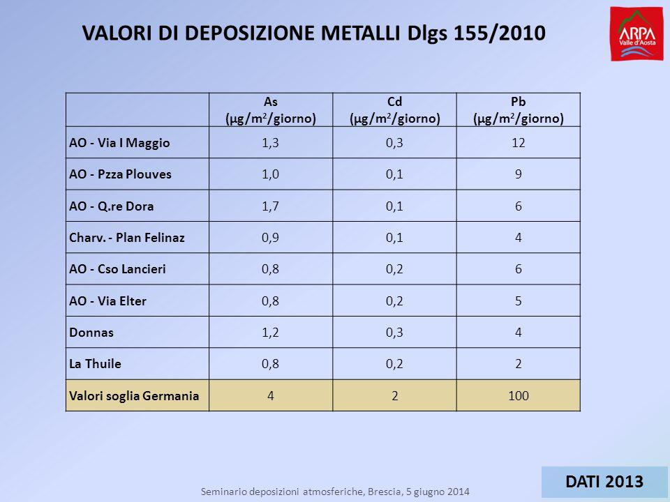Seminario deposizioni atmosferiche, Brescia, 5 giugno 2014 VALORI DI DEPOSIZIONE METALLI Dlgs 155/2010 As (µg/m 2 /giorno) Cd (µg/m 2 /giorno) Pb (µg/m 2 /giorno) AO - Via I Maggio1,30,312 AO - Pzza Plouves1,00,19 AO - Q.re Dora1,70,16 Charv.
