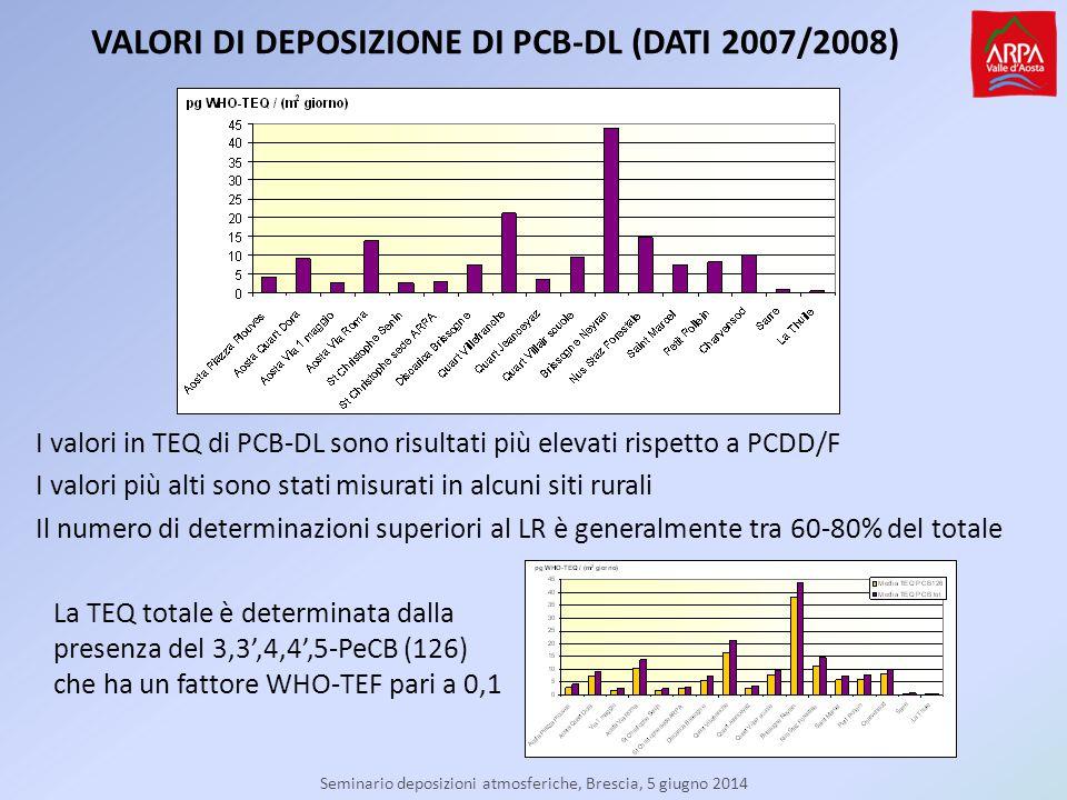 Seminario deposizioni atmosferiche, Brescia, 5 giugno 2014 VALORI DI DEPOSIZIONE DI PCB-DL (DATI 2007/2008) La TEQ totale è determinata dalla presenza del 3,3',4,4',5-PeCB (126) che ha un fattore WHO-TEF pari a 0,1 I valori in TEQ di PCB-DL sono risultati più elevati rispetto a PCDD/F I valori più alti sono stati misurati in alcuni siti rurali Il numero di determinazioni superiori al LR è generalmente tra 60-80% del totale