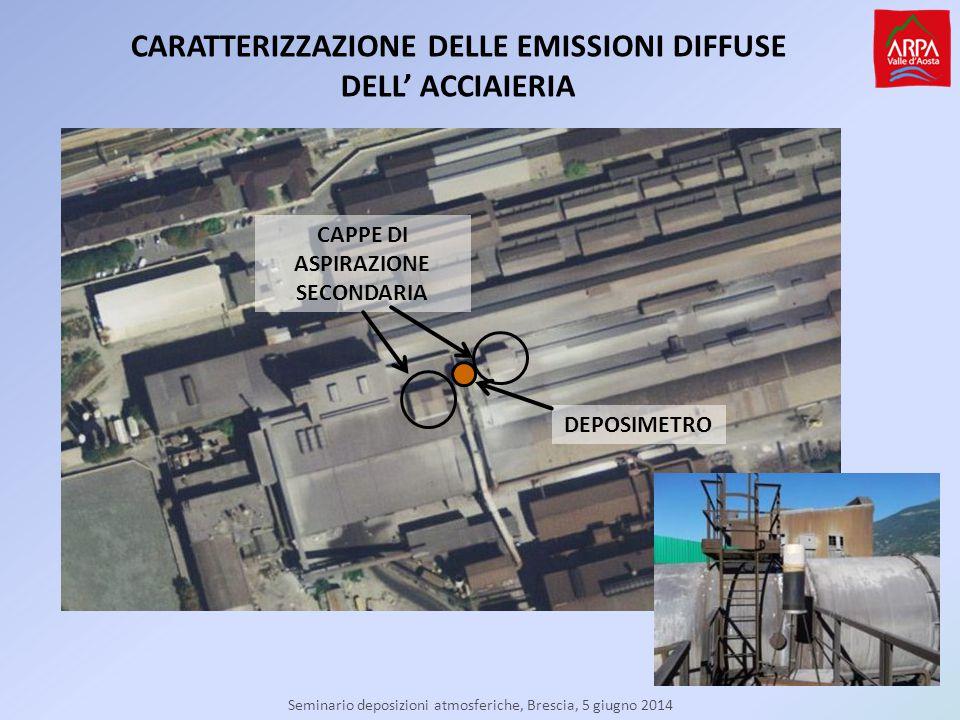 Seminario deposizioni atmosferiche, Brescia, 5 giugno 2014 CAPPE DI ASPIRAZIONE SECONDARIA DEPOSIMETRO CARATTERIZZAZIONE DELLE EMISSIONI DIFFUSE DELL' ACCIAIERIA