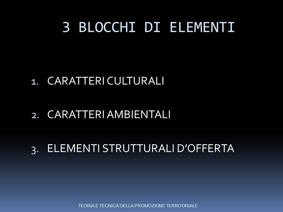 3 BLOCCHI DI ELEMENTI 1.CARATTERI CULTURALI 2. CARATTERI AMBIENTALI 3.
