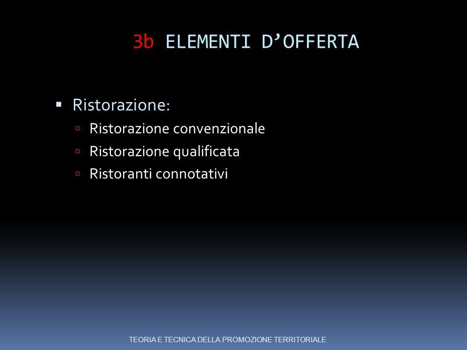 3b ELEMENTI D'OFFERTA  Ristorazione:  Ristorazione convenzionale  Ristorazione qualificata  Ristoranti connotativi TEORIA E TECNICA DELLA PROMOZIONE TERRITORIALE