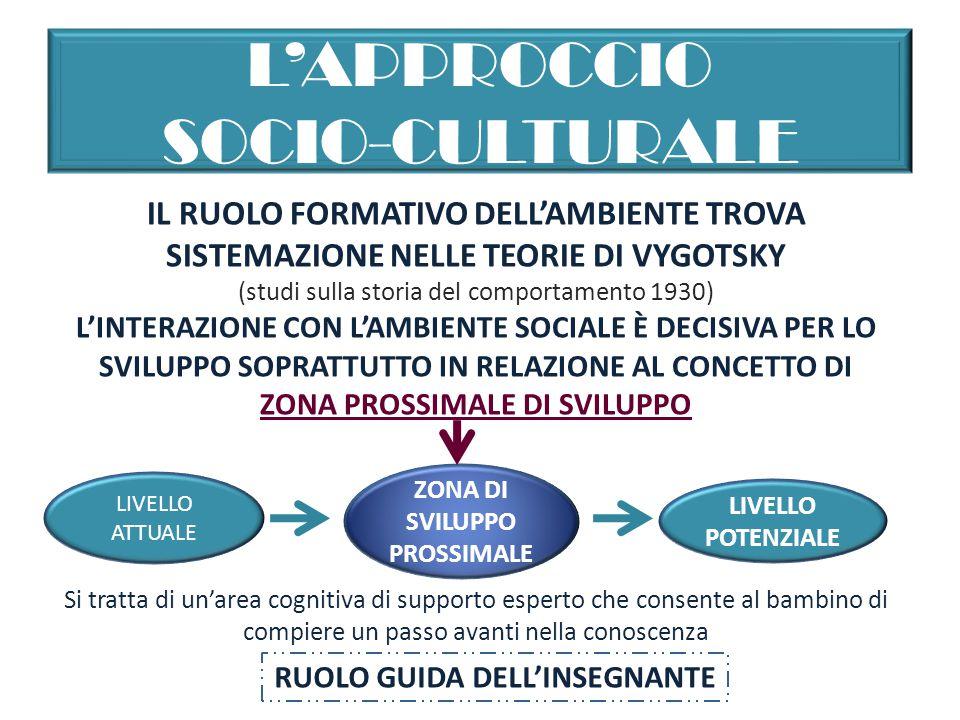 L'APPROCCIO SOCIO-CULTURALE IL RUOLO FORMATIVO DELL'AMBIENTE TROVA SISTEMAZIONE NELLE TEORIE DI VYGOTSKY (studi sulla storia del comportamento 1930) L'INTERAZIONE CON L'AMBIENTE SOCIALE È DECISIVA PER LO SVILUPPO SOPRATTUTTO IN RELAZIONE AL CONCETTO DI ZONA PROSSIMALE DI SVILUPPO LIVELLO ATTUALE ZONA DI SVILUPPO PROSSIMALE LIVELLO POTENZIALE Si tratta di un'area cognitiva di supporto esperto che consente al bambino di compiere un passo avanti nella conoscenza RUOLO GUIDA DELL'INSEGNANTE