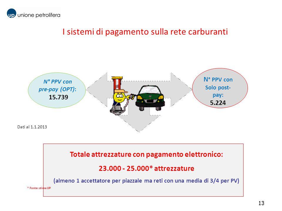 13 N° PPV con pre-pay (OPT): 15.739 N ° PPV con Solo post- pay: 5.224 I sistemi di pagamento sulla rete carburanti Totale attrezzature con pagamento e