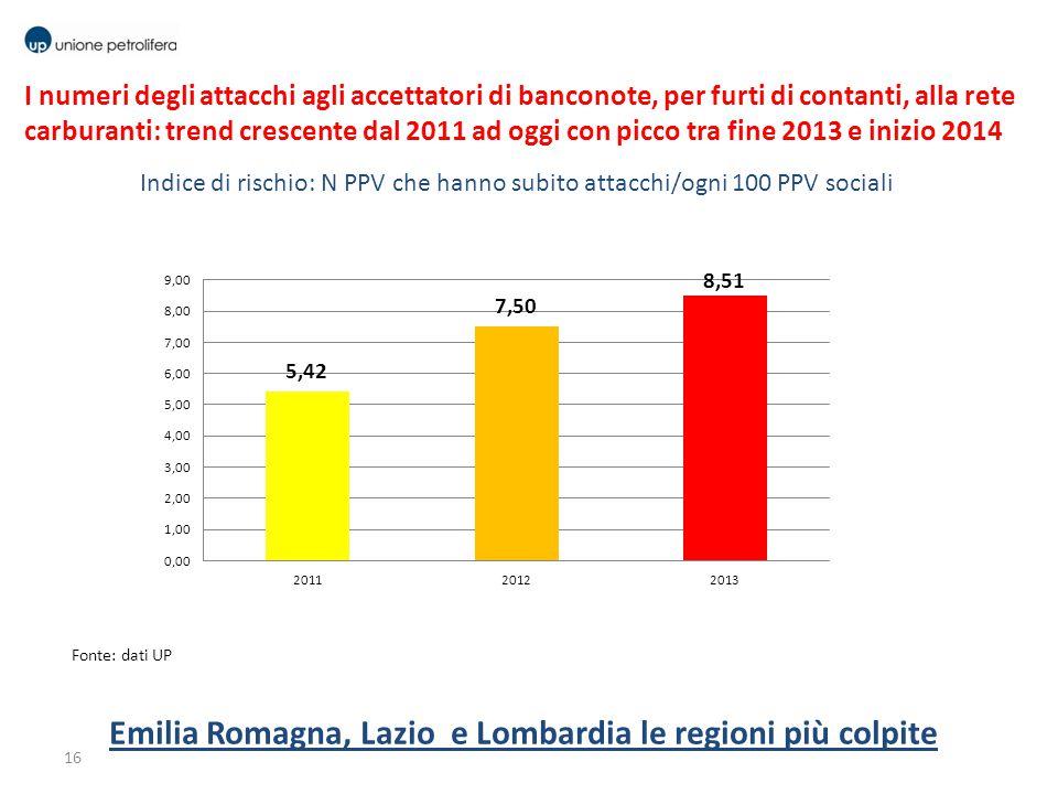 16 Emilia Romagna, Lazio e Lombardia le regioni più colpite I numeri degli attacchi agli accettatori di banconote, per furti di contanti, alla rete ca