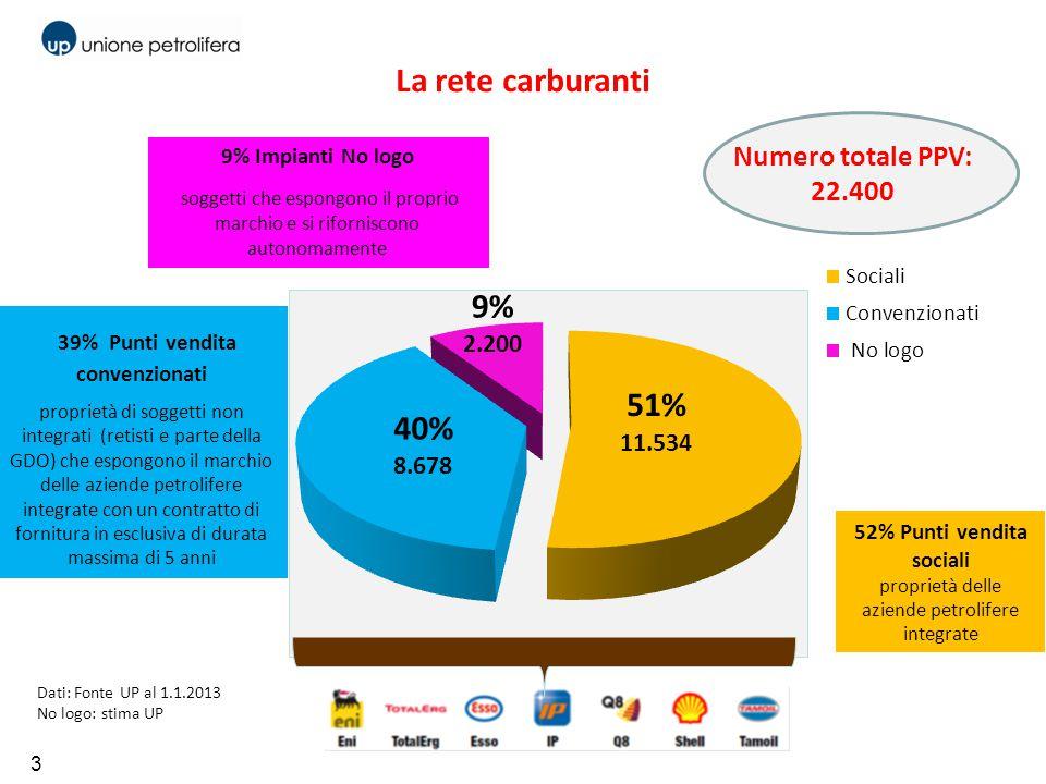 3 39% Punti vendita convenzionati proprietà di soggetti non integrati (retisti e parte della GDO) che espongono il marchio delle aziende petrolifere i