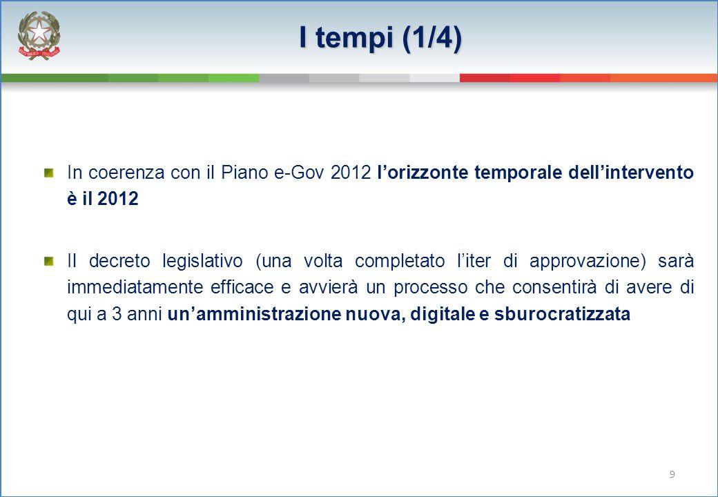 I tempi (1/4) In coerenza con il Piano e-Gov 2012 l'orizzonte temporale dell'intervento è il 2012 Il decreto legislativo (una volta completato l'iter