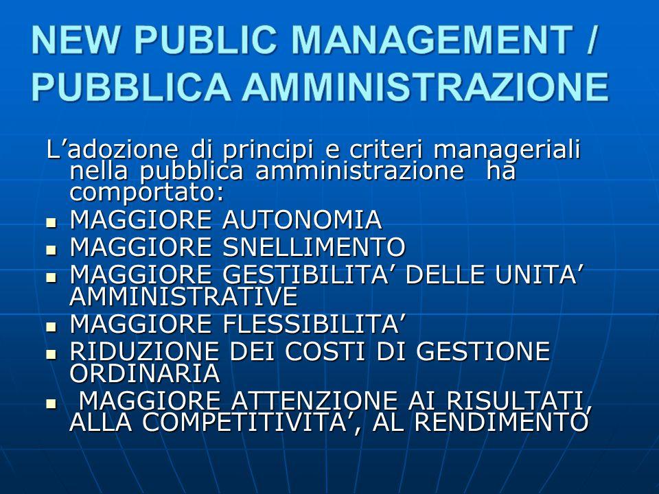 L'adozione di principi e criteri manageriali nella pubblica amministrazione ha comportato: MAGGIORE AUTONOMIA MAGGIORE AUTONOMIA MAGGIORE SNELLIMENTO MAGGIORE SNELLIMENTO MAGGIORE GESTIBILITA' DELLE UNITA' AMMINISTRATIVE MAGGIORE GESTIBILITA' DELLE UNITA' AMMINISTRATIVE MAGGIORE FLESSIBILITA' MAGGIORE FLESSIBILITA' RIDUZIONE DEI COSTI DI GESTIONE ORDINARIA RIDUZIONE DEI COSTI DI GESTIONE ORDINARIA MAGGIORE ATTENZIONE AI RISULTATI, ALLA COMPETITIVITA', AL RENDIMENTO MAGGIORE ATTENZIONE AI RISULTATI, ALLA COMPETITIVITA', AL RENDIMENTO