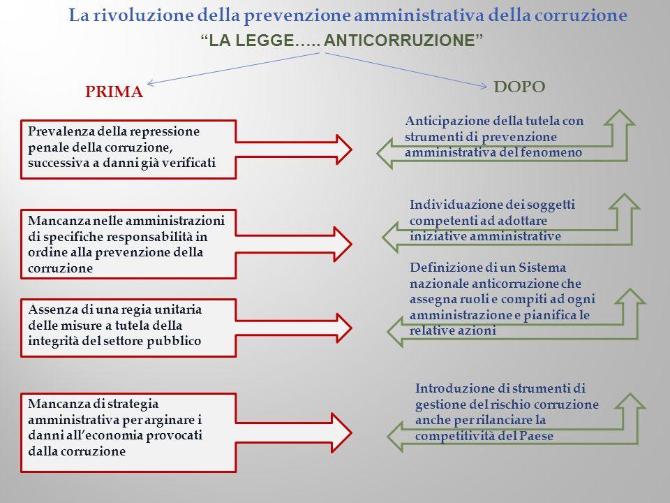 """La rivoluzione della prevenzione amministrativa della corruzione """"LA LEGGE….. ANTICORRUZIONE"""" PRIMA DOPO Prevalenza della repressione penale della cor"""