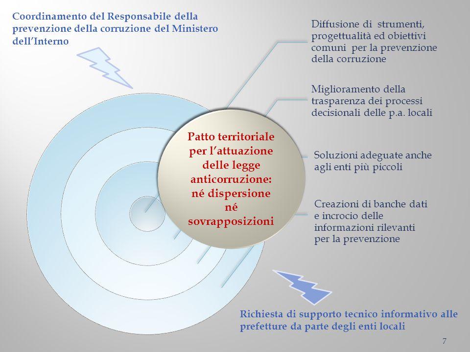 Diffusione di strumenti, progettualità ed obiettivi comuni per la prevenzione della corruzione Miglioramento della trasparenza dei processi decisional