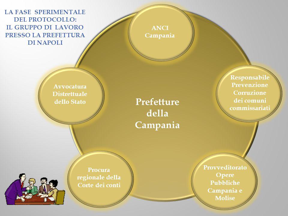 LA FASE SPERIMENTALE DEL PROTOCOLLO: IL GRUPPO DI LAVORO PRESSO LA PREFETTURA DI NAPOLI Procura regionale della Corte dei conti ANCI Campania Provvedi