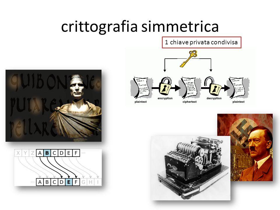 crittografia simmetrica 1 chiave privata condivisa